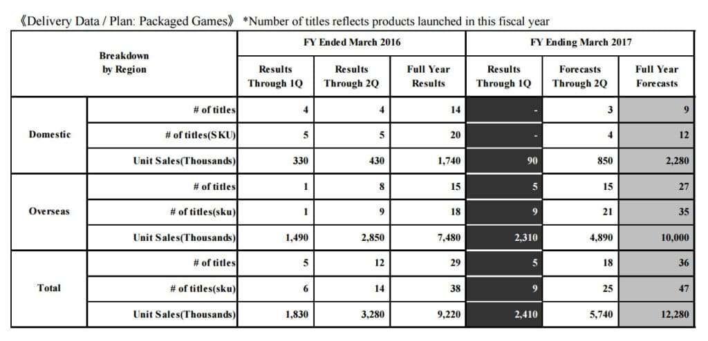 Packaged Games Forecasts