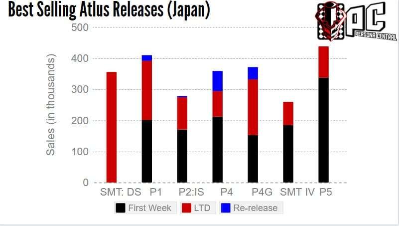 atlus-sales-chart